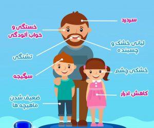 مضرات استفاده نکردن از تصفیه آب خانگی
